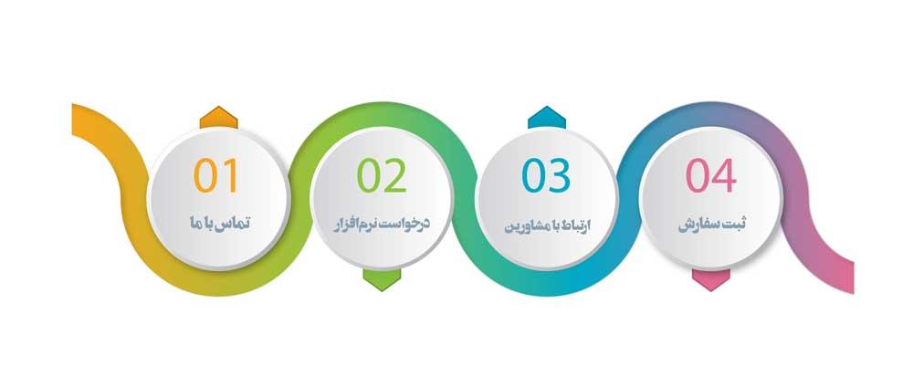 مراحل ثبت سفارش محصول