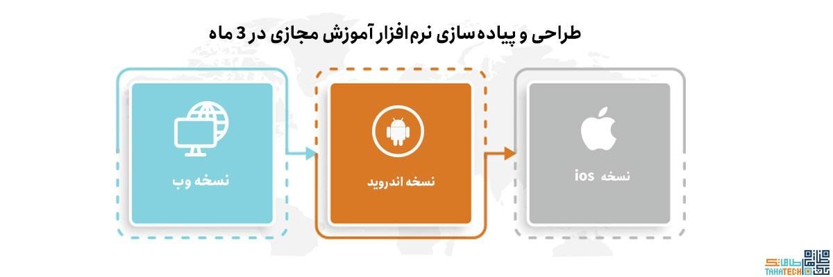 مراحل راه اندازی و طراحی نرم افزار آموزش آنلاین